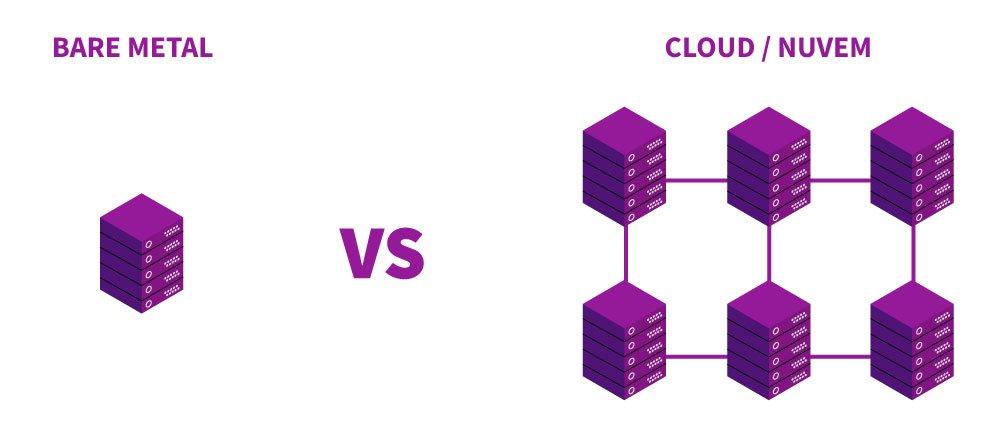 Comparativo entre servidor bare metal e hospedagem em nuvem, sendo bare metal uma única máquina e o cloud uma grande rede de máquinas.
