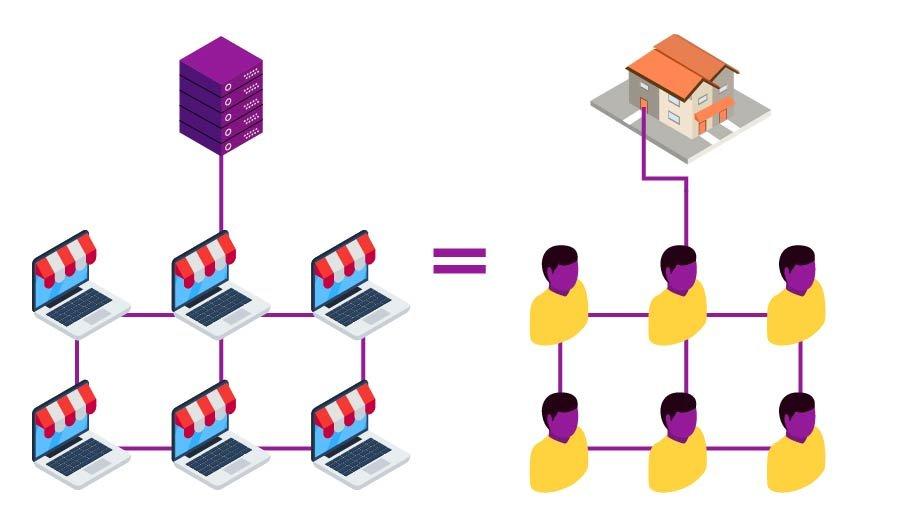 Em comparativo entre servidor e casas, um servidor aponta para seis sites, assim como o quarto de uma república aponta para 6 pessoas