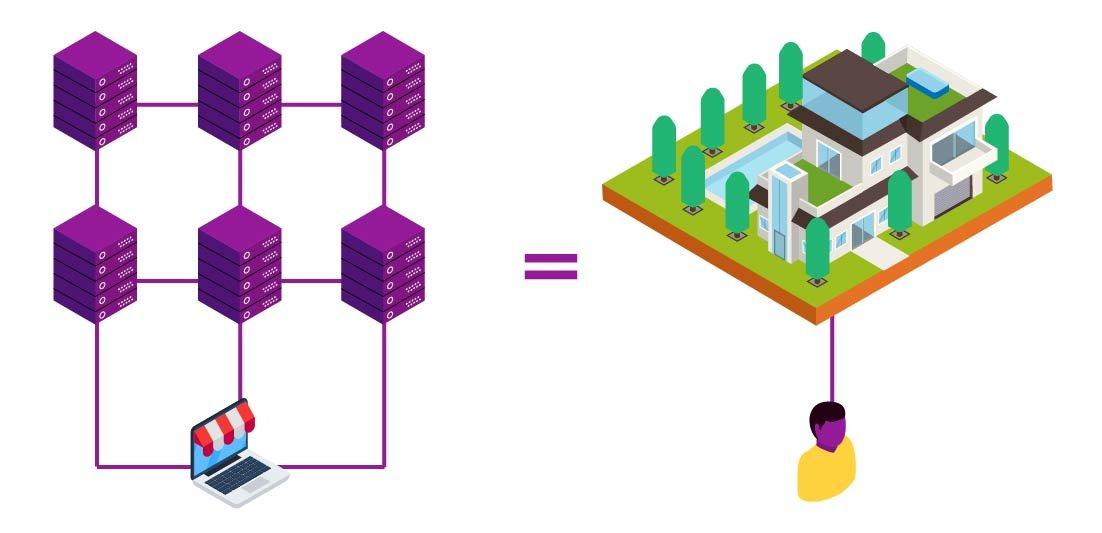 Em comparativo entre servidor e casas, uma rede de servidores apontam para um só site, assim como uma grande casa com enorme terreno aponta para um só morador