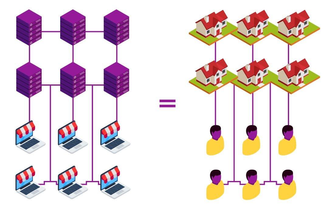 Em comparativo entre servidor e casas, uma rede servidores apontam para vários sites desconectados, enquanto uma rede de casa em um condomínio aponta para 6 moradores desconectados