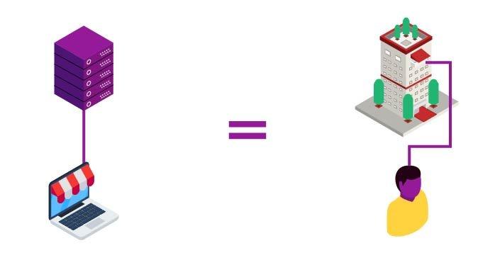 Em comparativo entre servidor e casas, um servidor aponta para um site, assim como um apartamento aponta para uma pessoa