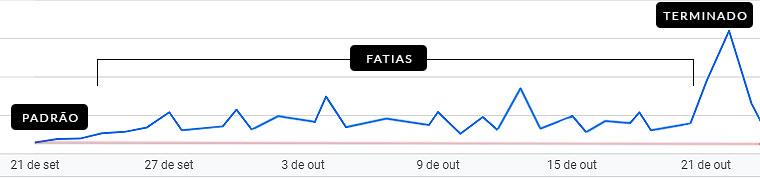 Gráfico mostrando a crescente nos lucros após fatiar um redesign