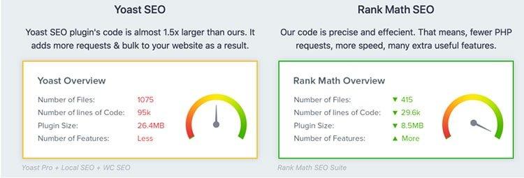 Comparativo Yoast vs Rank Math