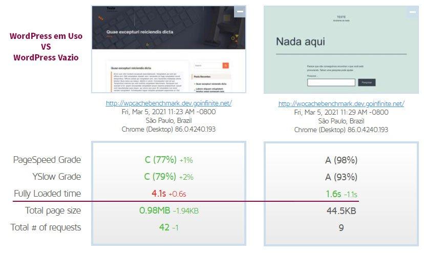 Comparativo de performance de um WordPress com e sem conteúdo